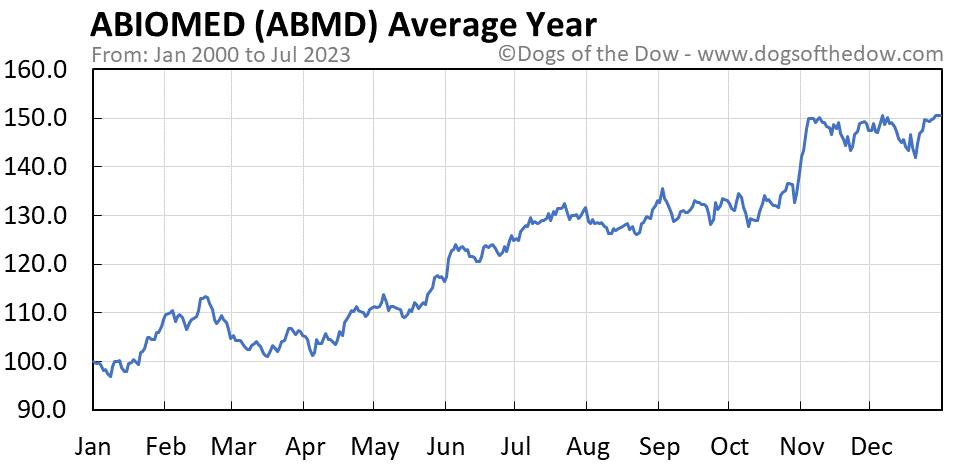ABMD average year chart