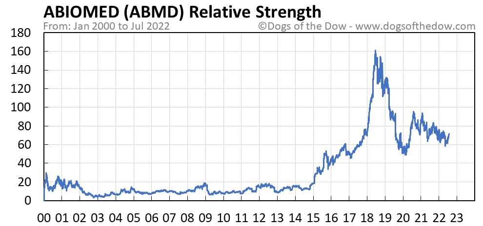 ABMD relative strength chart