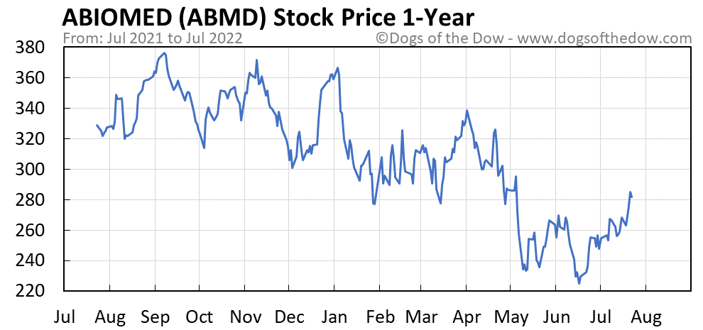 ABMD 1-year stock price chart