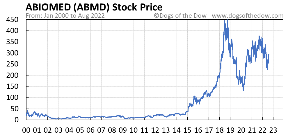 ABMD stock price chart
