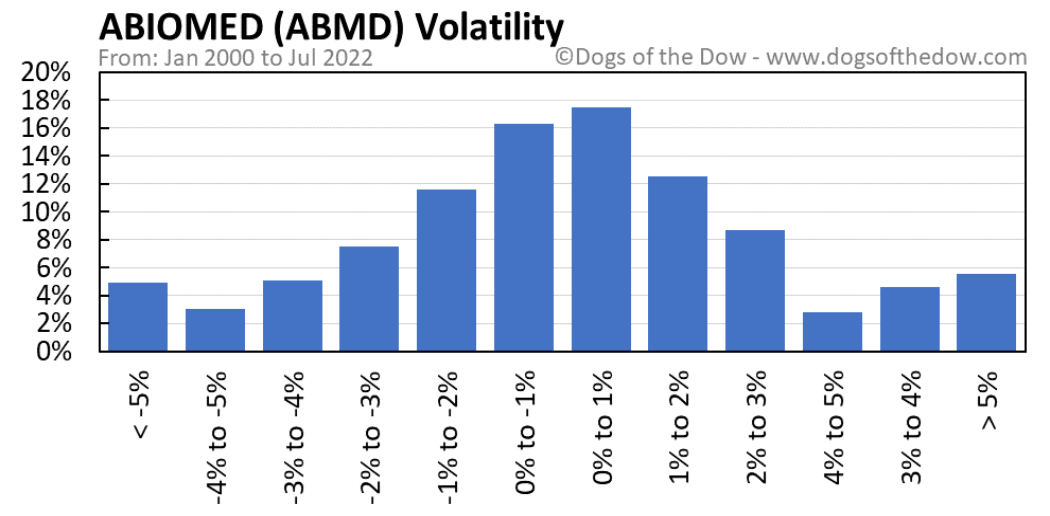 ABMD volatility chart