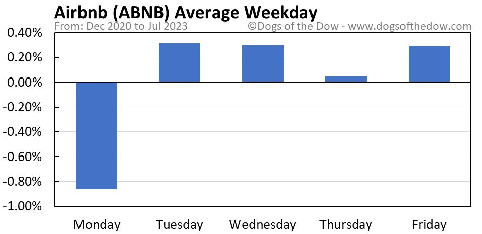 ABNB average weekday chart