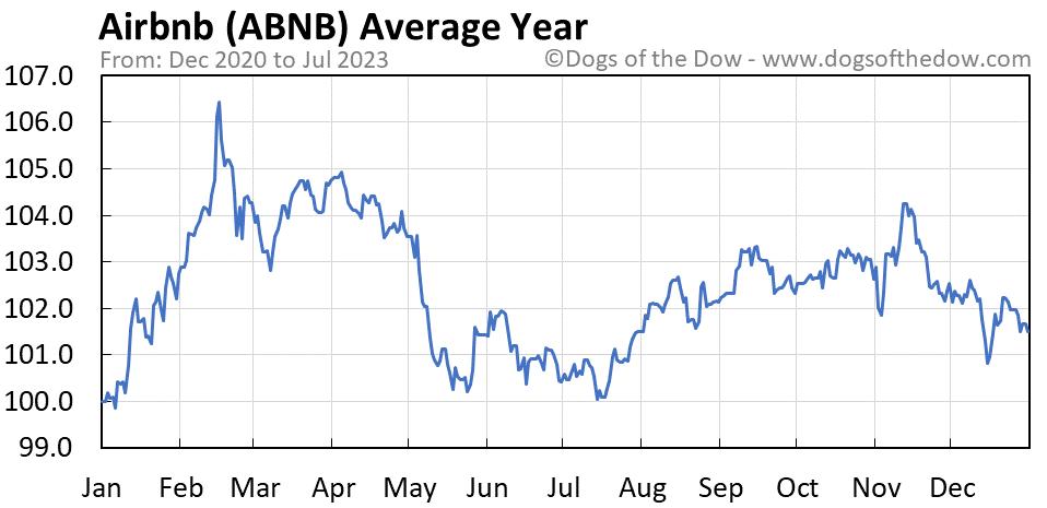 ABNB average year chart