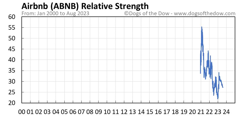 ABNB relative strength chart