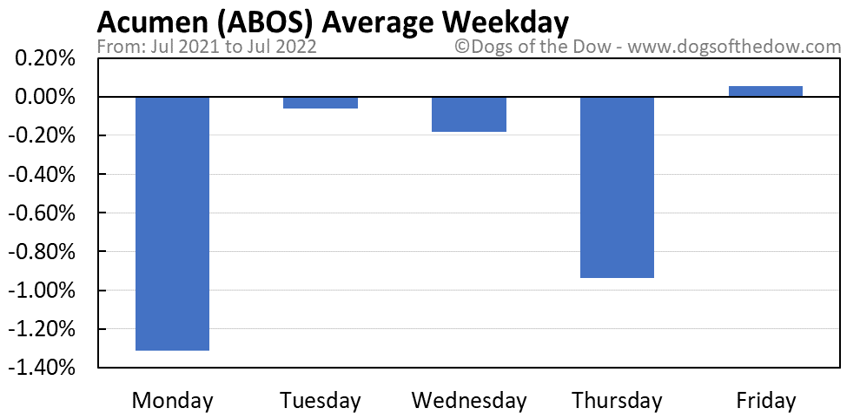 ABOS average weekday chart
