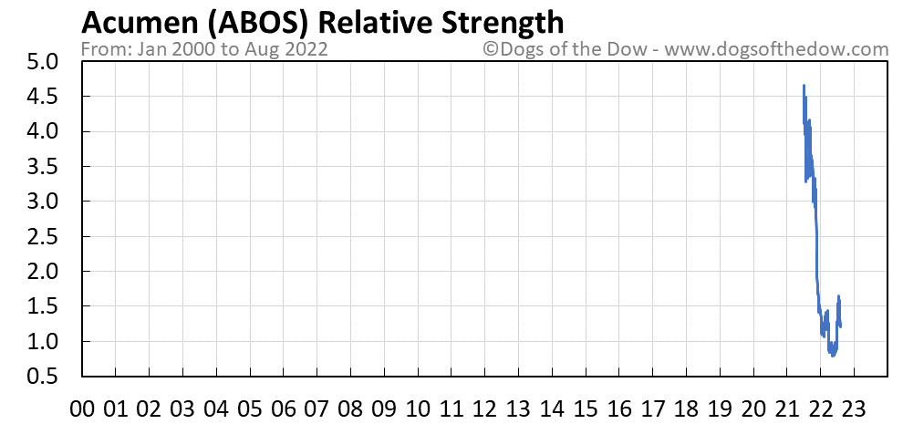 ABOS relative strength chart