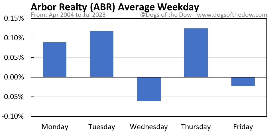 ABR average weekday chart