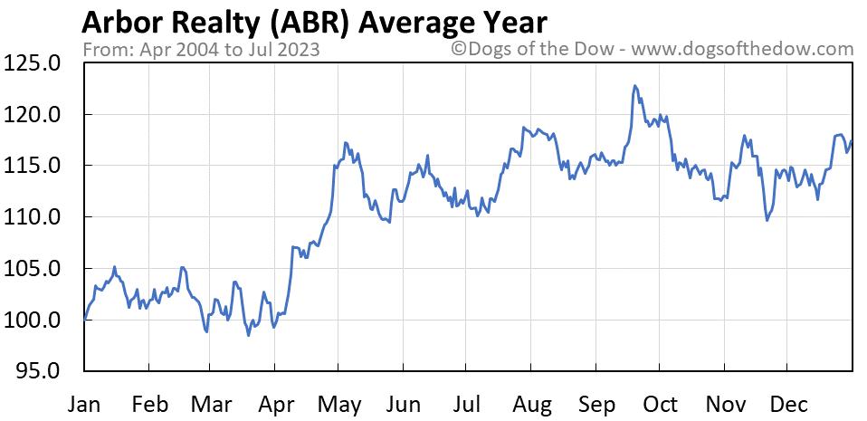ABR average year chart