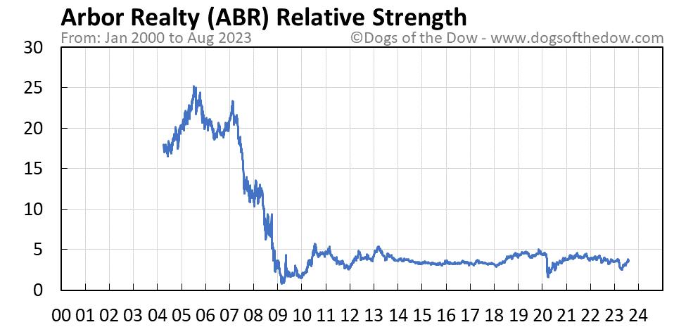 ABR relative strength chart
