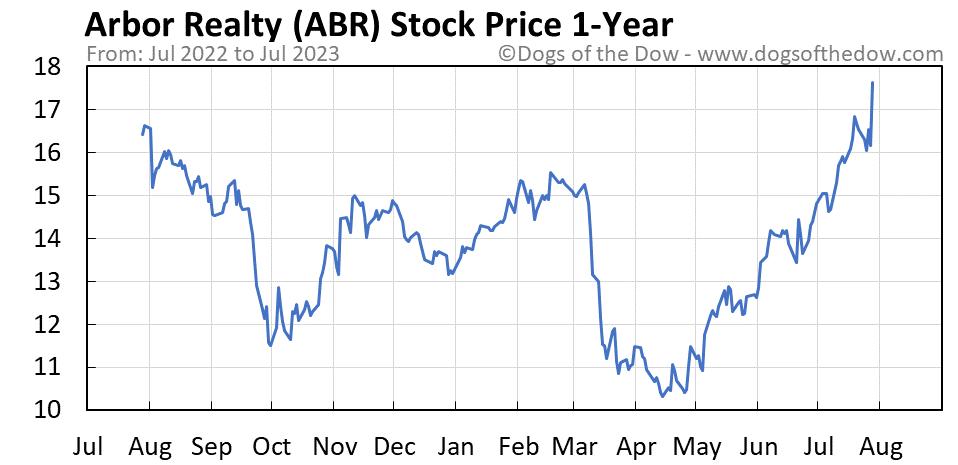 ABR 1-year stock price chart