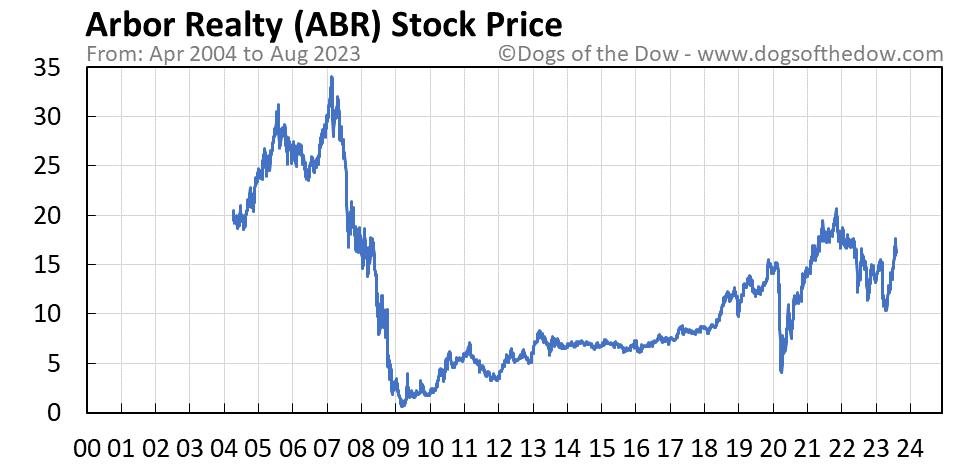 ABR stock price chart