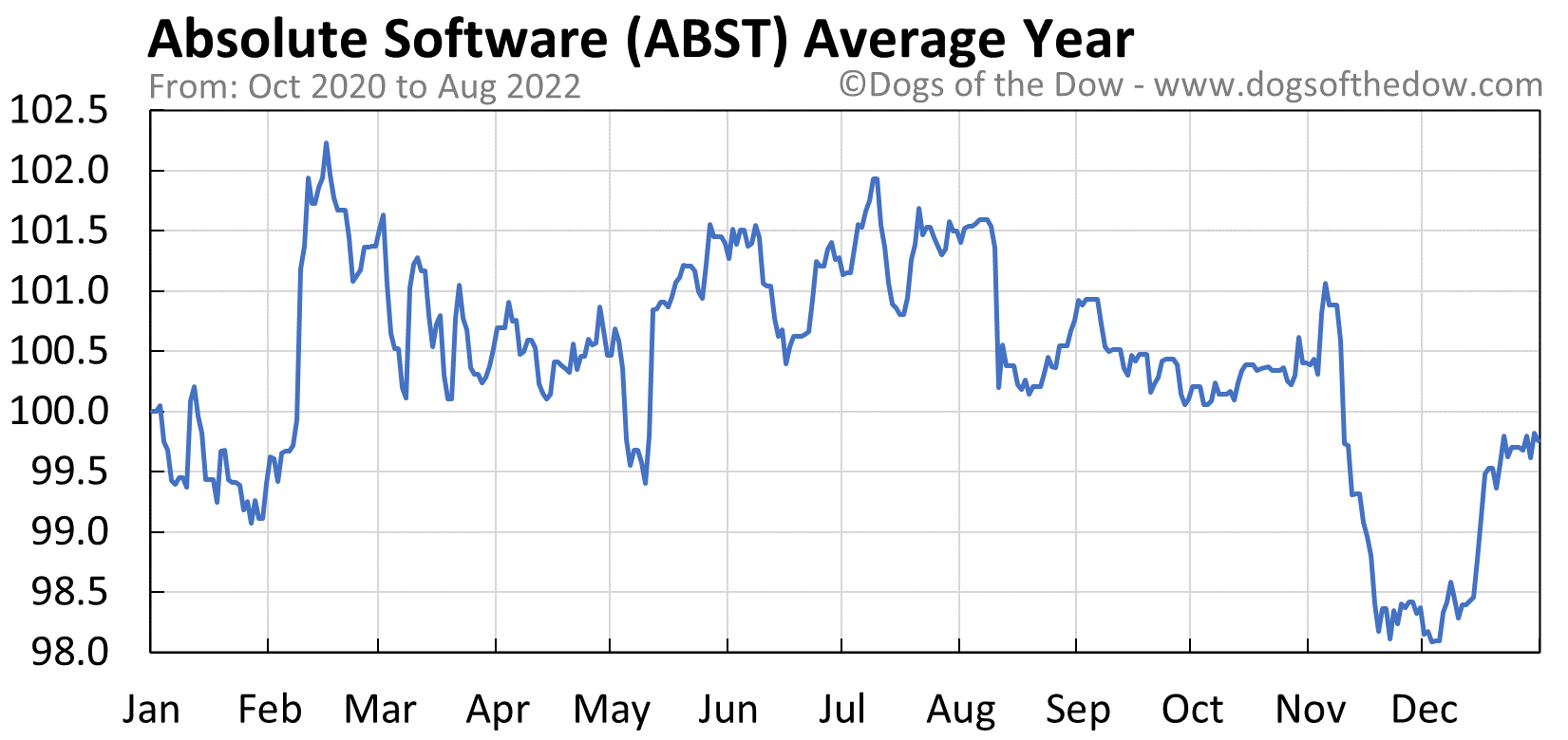 ABST average year chart