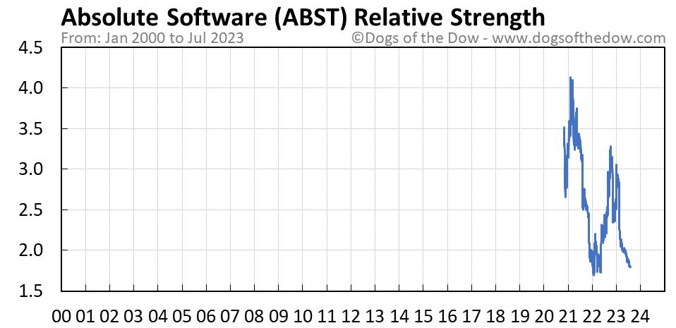 ABST relative strength chart