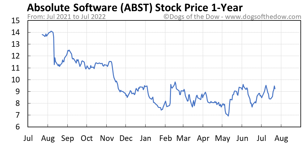 ABST 1-year stock price chart