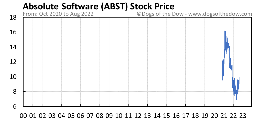 ABST stock price chart