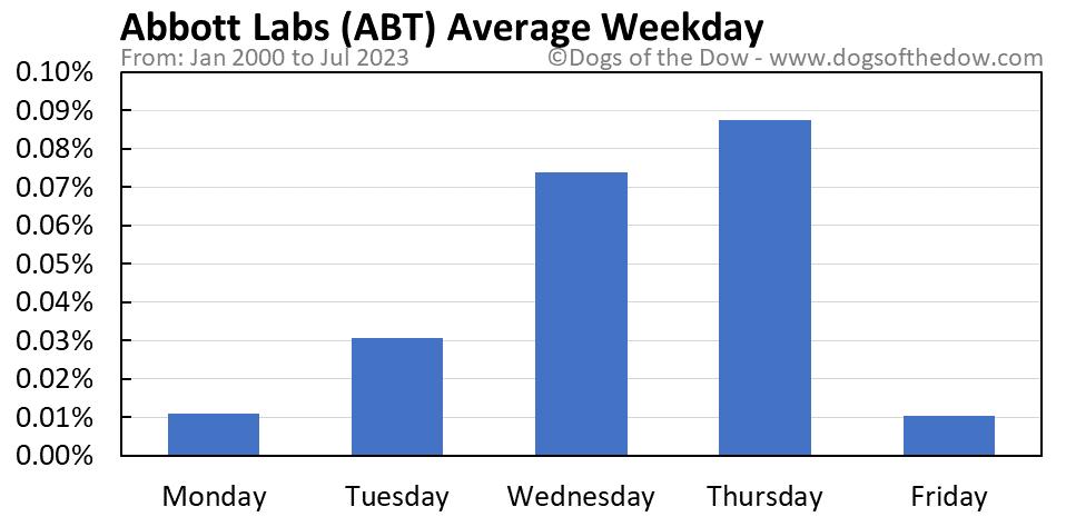 ABT average weekday chart