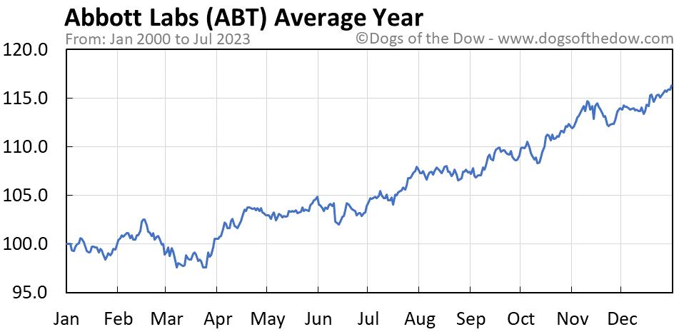ABT average year chart