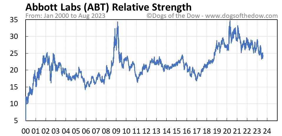 ABT relative strength chart