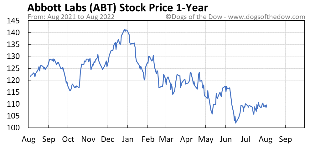 ABT 1-year stock price chart