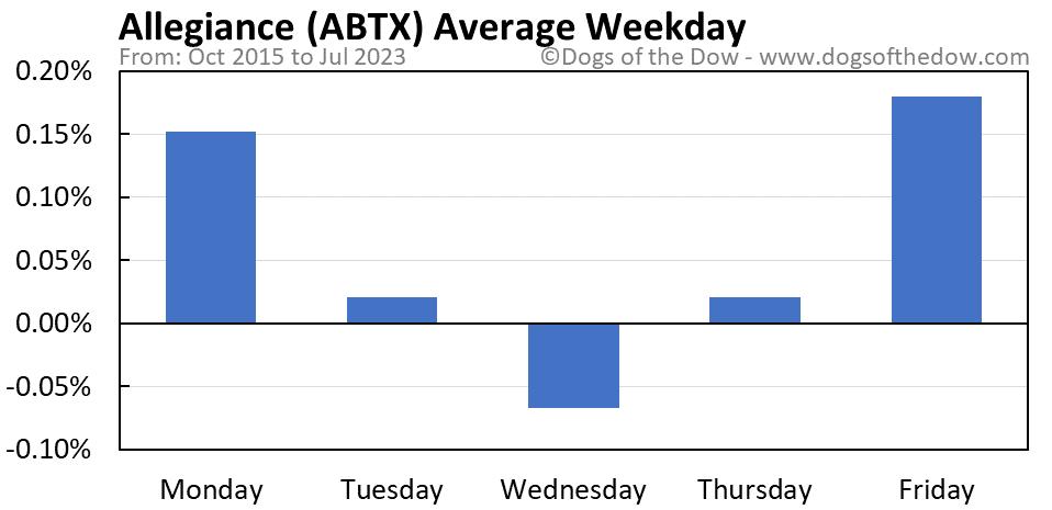 ABTX average weekday chart