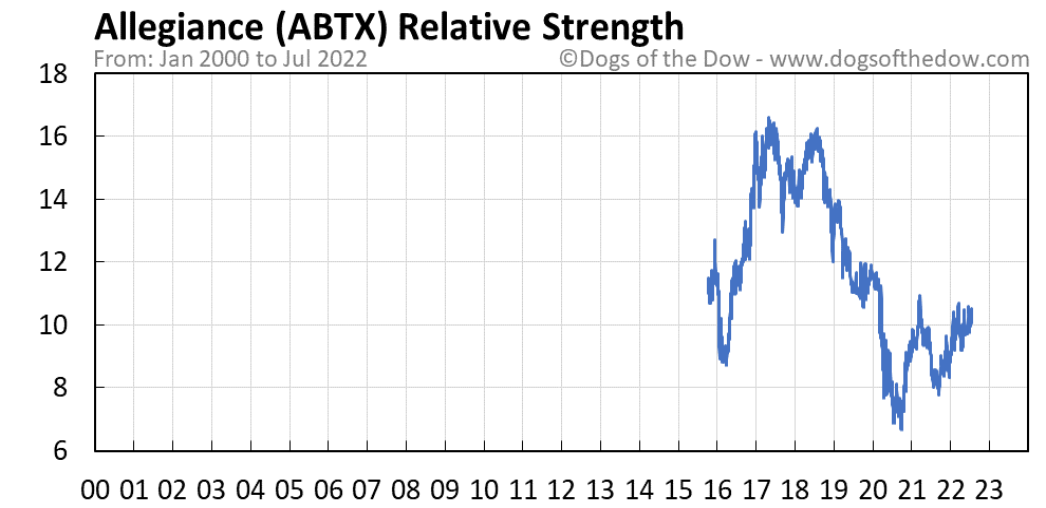 ABTX relative strength chart