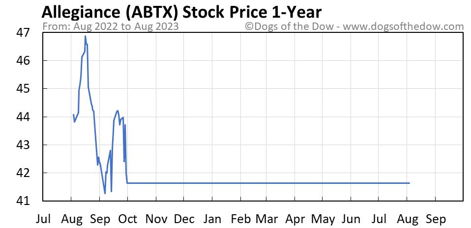 ABTX 1-year stock price chart