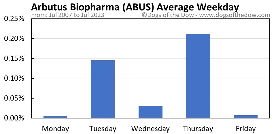 ABUS average weekday chart