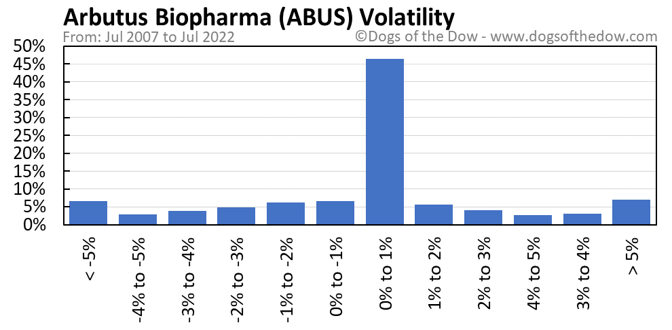 ABUS volatility chart