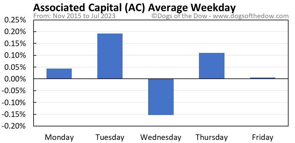 AC average weekday chart