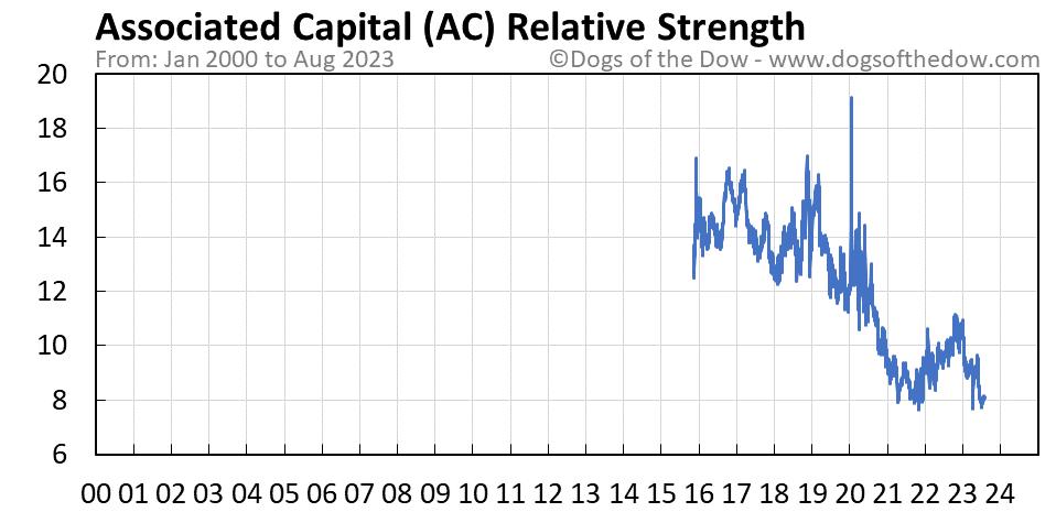 AC relative strength chart