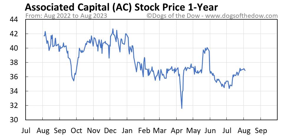 AC 1-year stock price chart