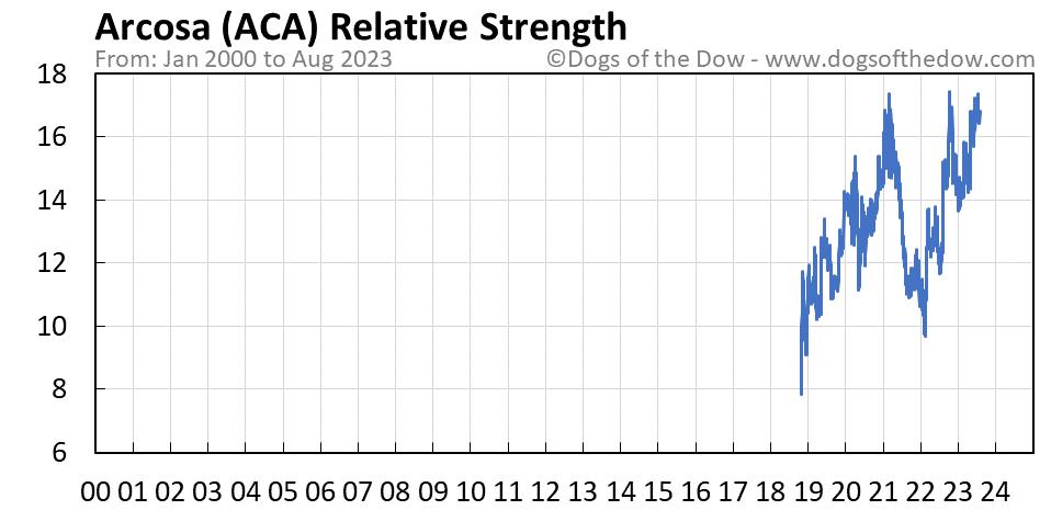 ACA relative strength chart