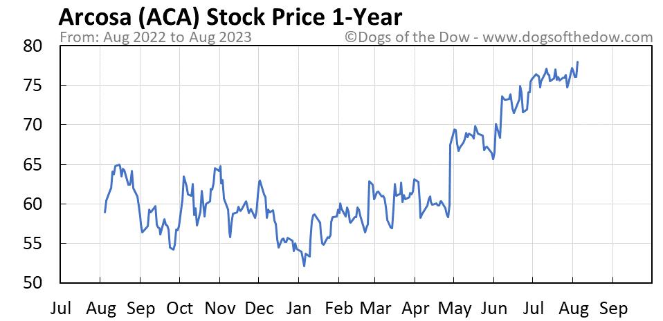 ACA 1-year stock price chart