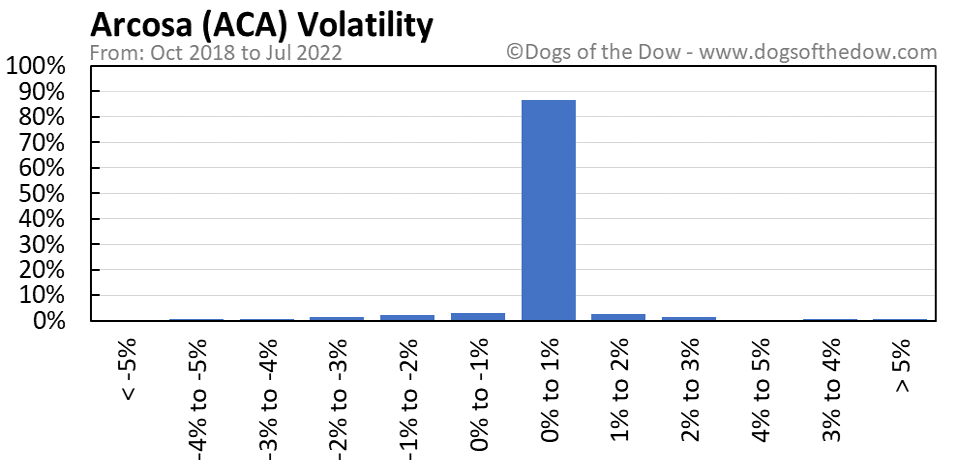 ACA volatility chart