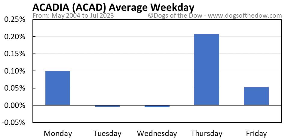 ACAD average weekday chart