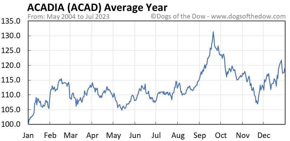 ACAD average year chart