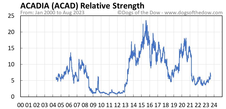 ACAD relative strength chart