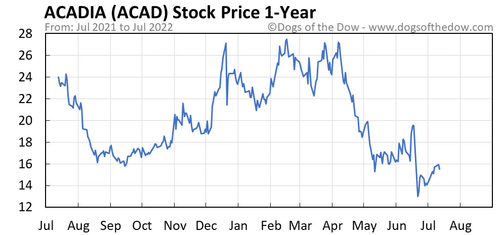 ACAD 1-year stock price chart
