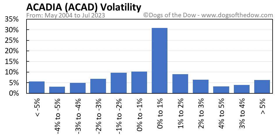 ACAD volatility chart