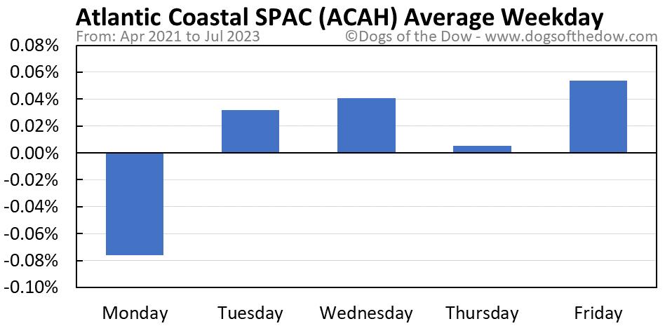 ACAH average weekday chart