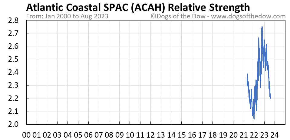 ACAH relative strength chart