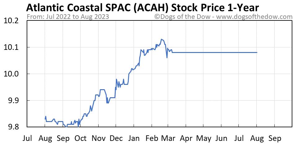 ACAH 1-year stock price chart