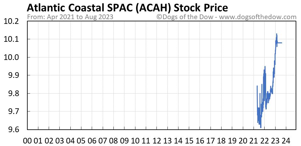 ACAH stock price chart