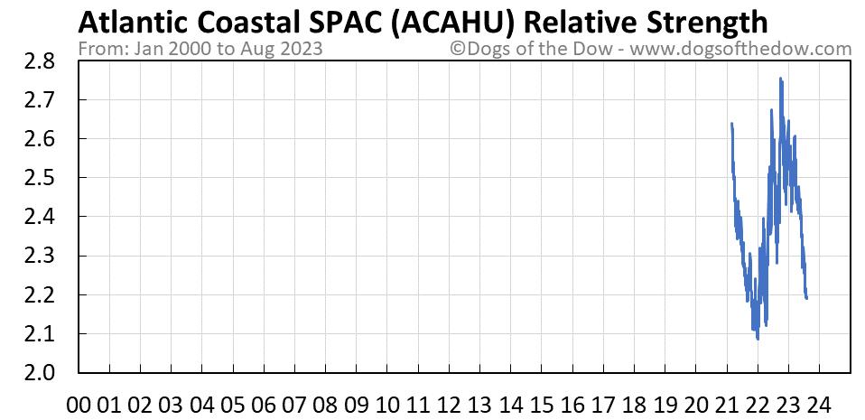 ACAHU relative strength chart