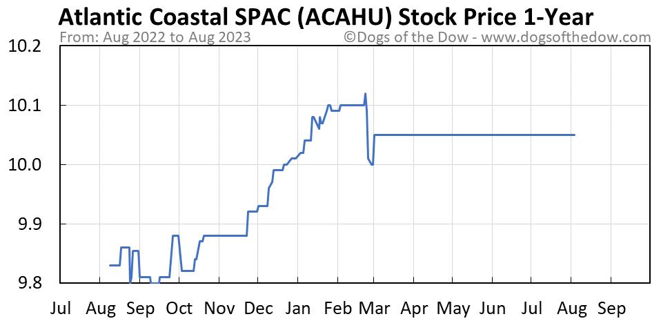 ACAHU 1-year stock price chart