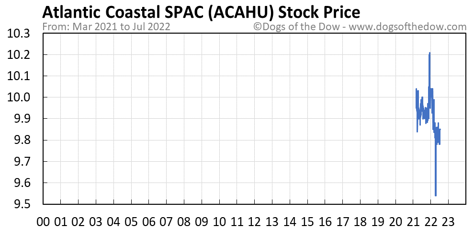 ACAHU stock price chart