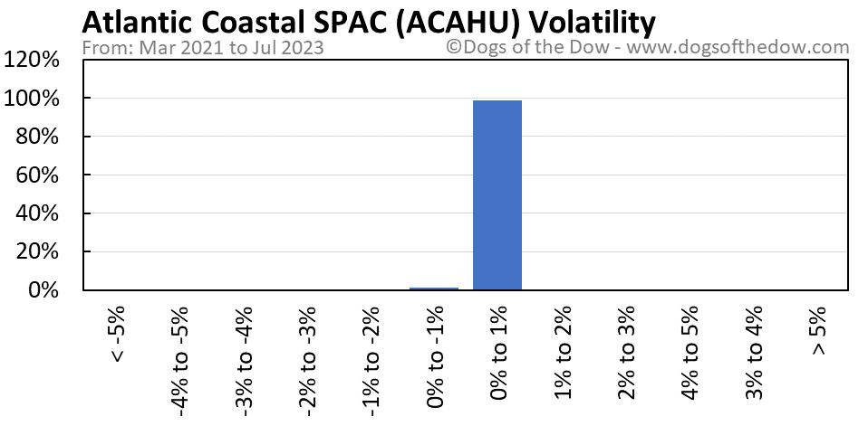 ACAHU volatility chart