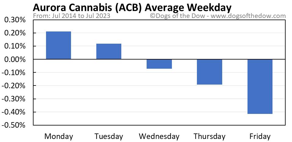ACB average weekday chart
