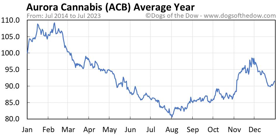 ACB average year chart