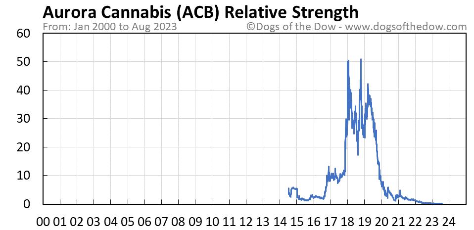 ACB relative strength chart